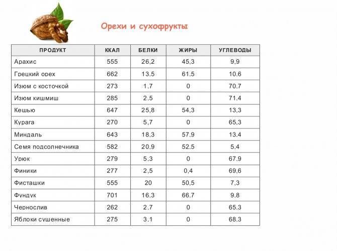 Орехи: самые калорийные сорта и их польза при похудении (таблица калорийности)