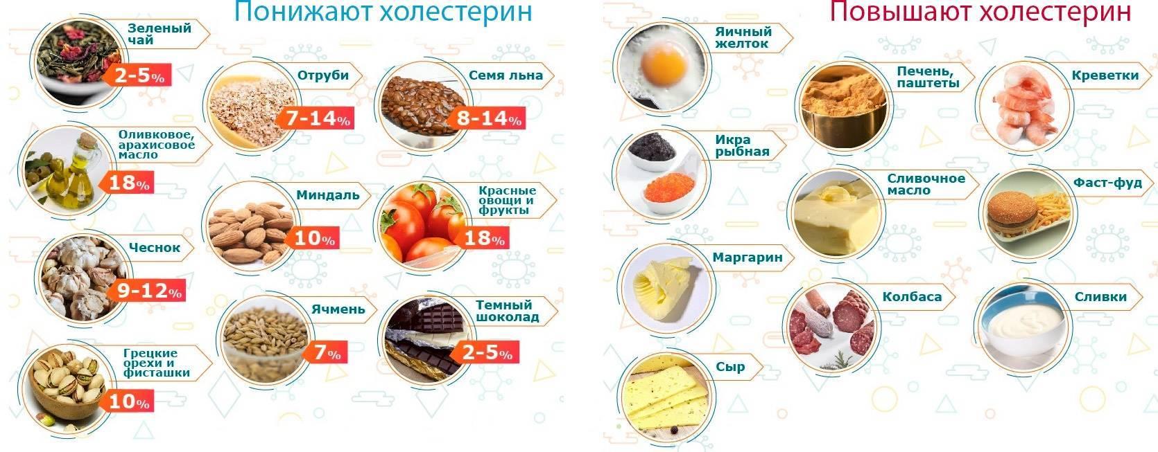 Таблица: что нельзя есть при повышенном холестерине и что можно?