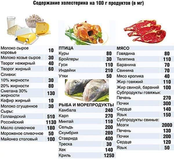 Диета при повышенном холестерине: питание и меню на неделю при высоком холестероле у женщин и мужчин