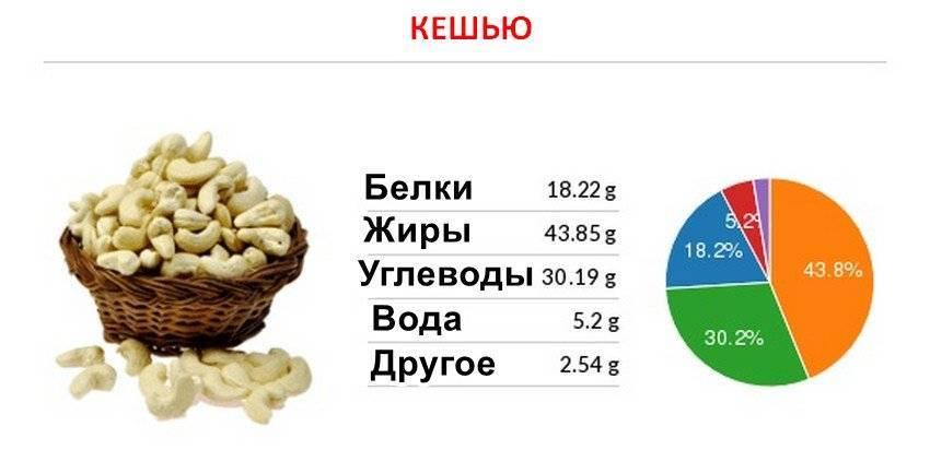 Орехи кешью: польза и вред для организма | пища это лекарство