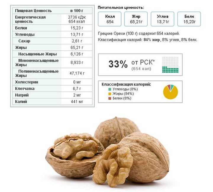 Витамины в орехах таблица, бжу в 100 грамах
