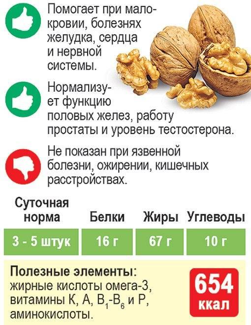 Экзотический орех пекан: как правильно употреблять