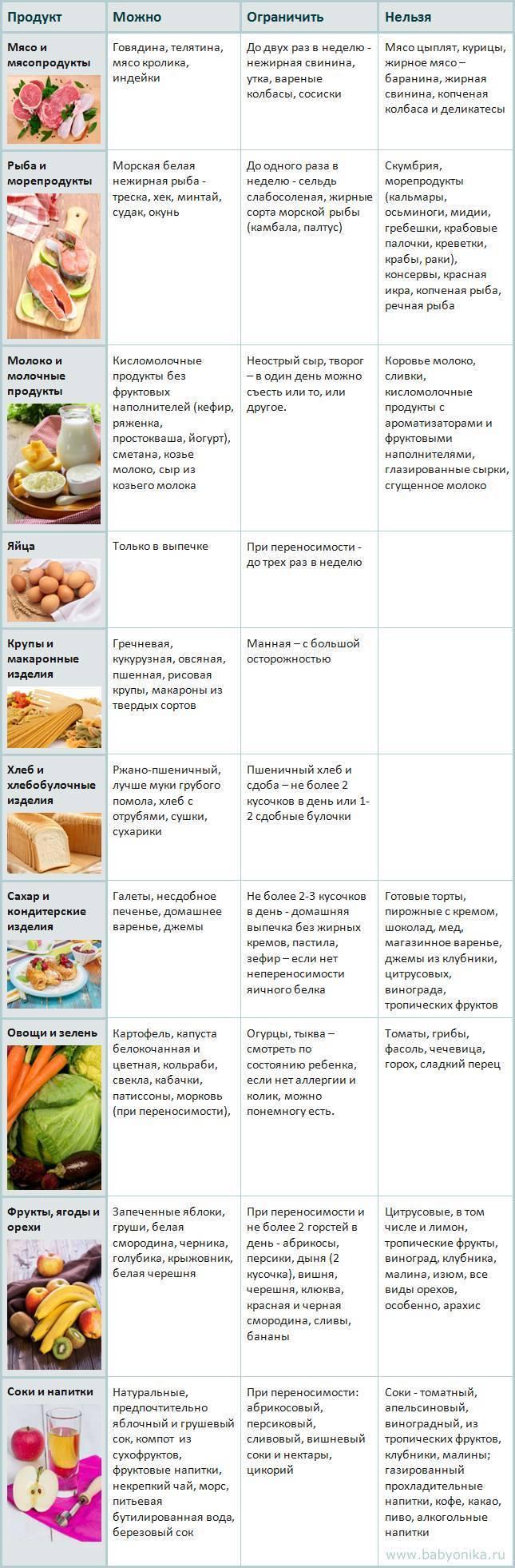 Орехи при грудном вскармливании: какие можно есть