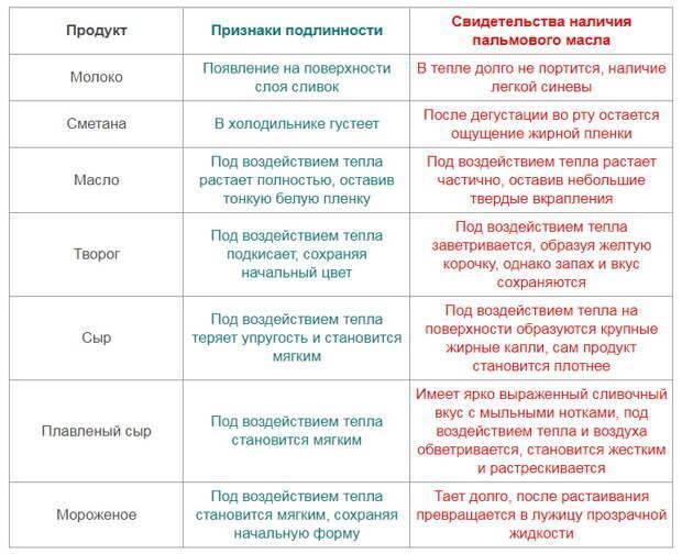 Пальмовое и кокосовое масло: разница, чем отличается пальмовое и кокосовое масло: разница, чем отличается