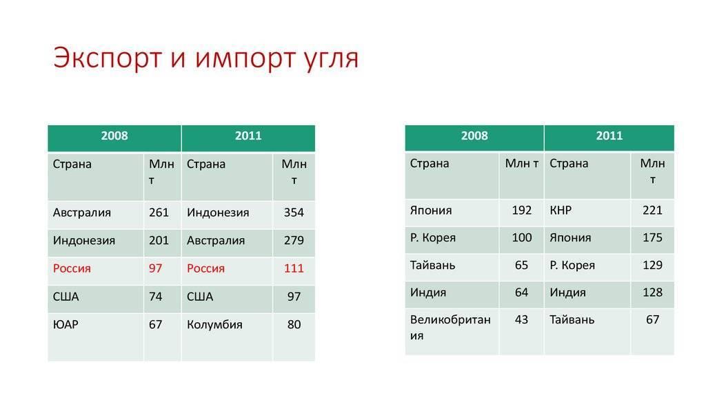 Структура экспорта россии и стран мира