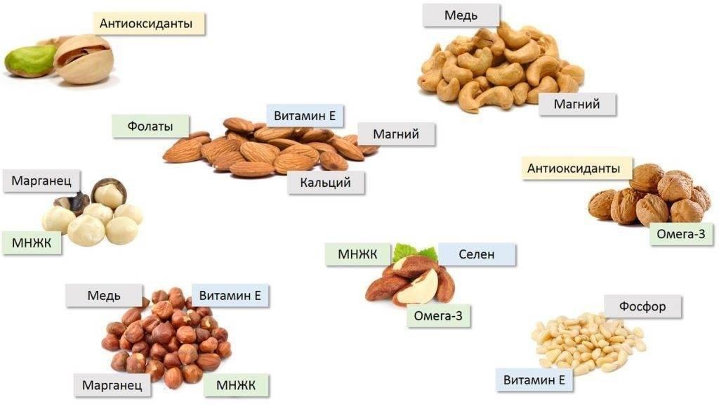 Чем полезен арахис для женщин, и может ли он нанести вред организму