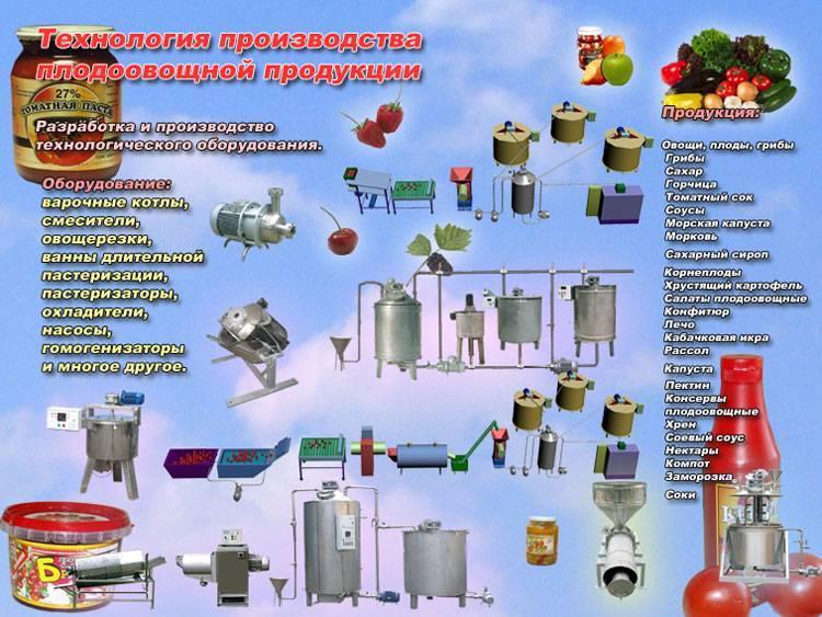 Производство тушёнки: какое нужно оборудование для мясных консервов и технология их изготовления