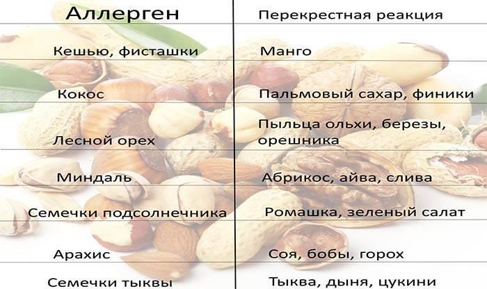 Аллергия на орехи (грецкие, арахис, миндаль и другие): причины, симптомы, лечение и другие особенности