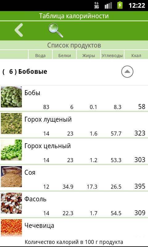 Нут: калорийность вареного гороха и состав по бжу