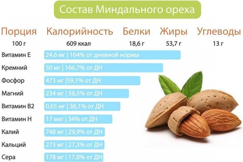Что содержится в кедровых орехах: витамины и микроэлементы