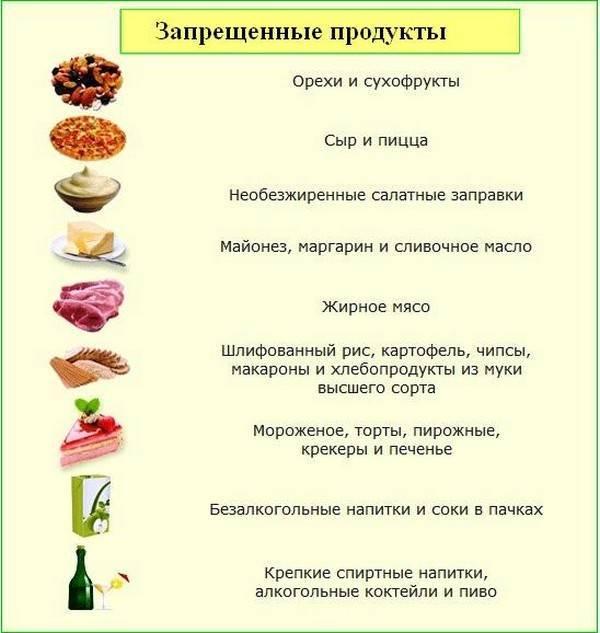Что нельзя есть при молочнице: список продуктов