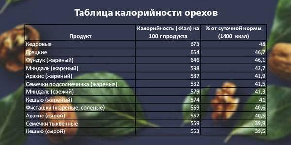 Калорийность орехов на 100 грамм, сколько калорий и бжу таблица