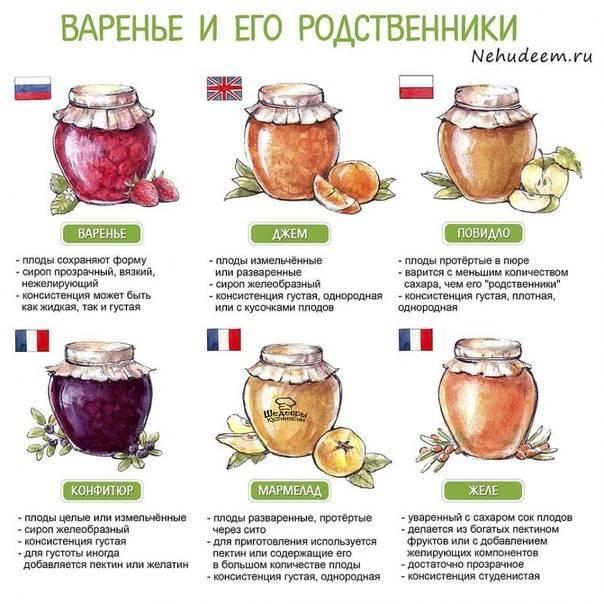 Варенье из клубники с целыми ягодами - лучшие рецепты вкусной сладкой заготовки