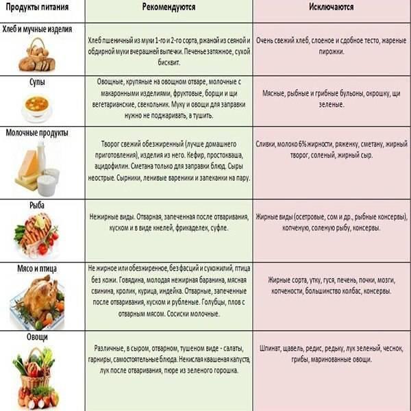 Можно ли есть орехи при панкреатите: грецкий и кедровый орех при заболевании поджелудочной железы