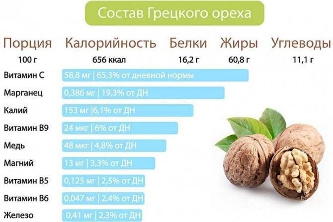 Кедровые орехи: состав, калорийность, бжу 5 диетических рецептов