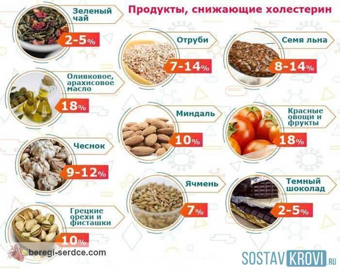 Диета при повышенном сахаре и холестерине в крови у женщин и мужчин