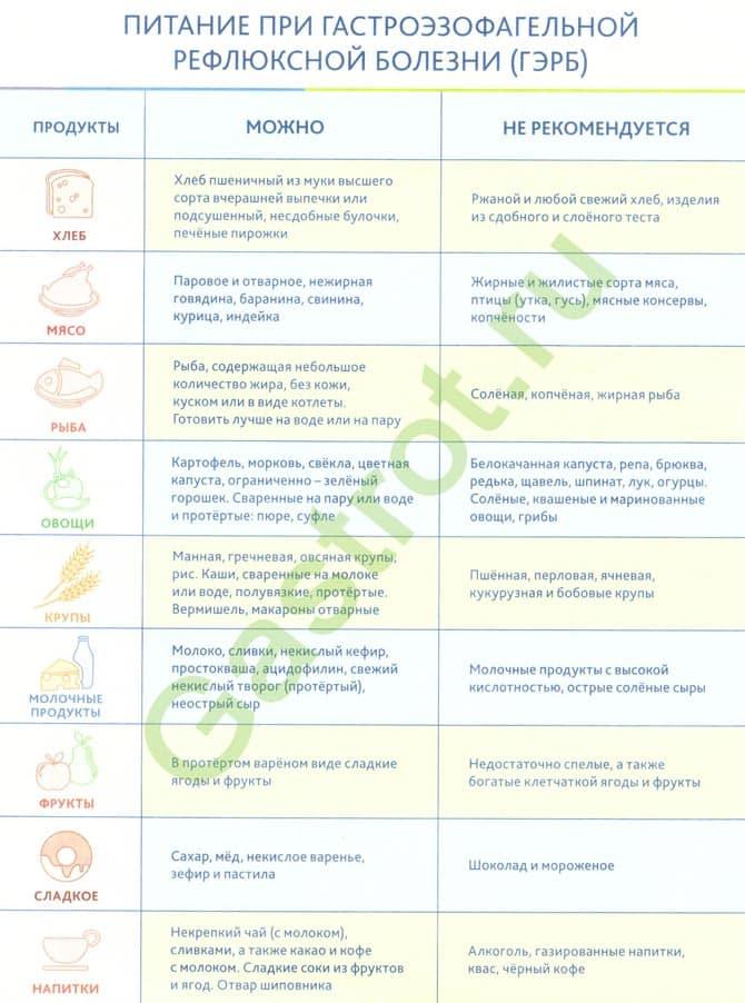 Грецкие орехи при эрозивном гастрите, с повышенной и пониженной кислотностью желудка: польза и вред при употреблении и целебные рецепты с медом и спиртом