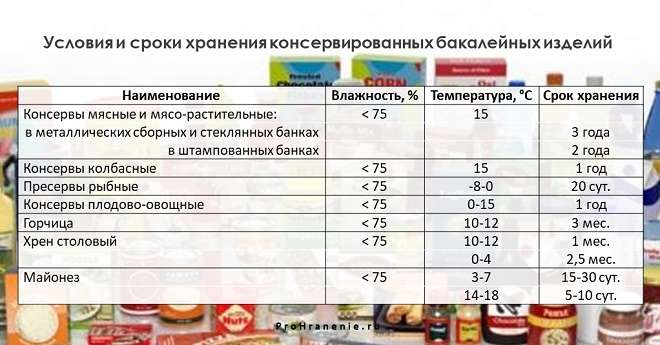 Срок годности консервов - мясные, рыбные, в жестяной банке