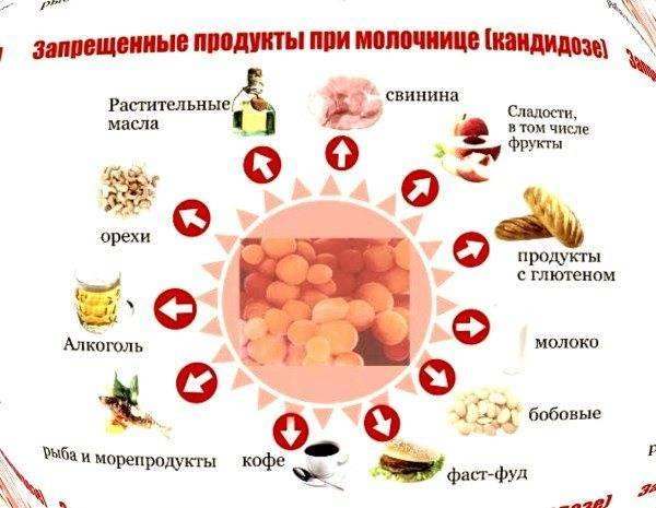 Диета при кандидозе кишечника, полости рта и пищевода - medside.ru
