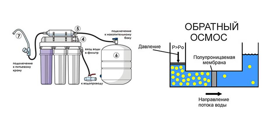 Стерилизующая (стерильная) фильтрация воды и жидкостей