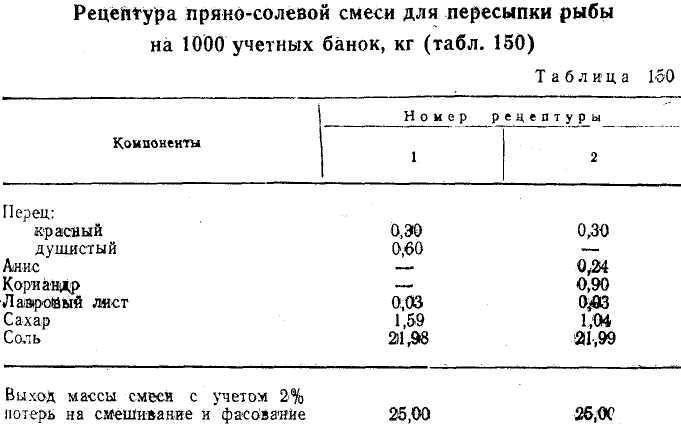 Топ-8: самых популярных смесей приправ и специй в россии и снг