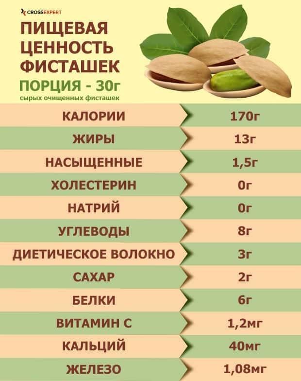 Орех кола содержание полезных веществ, польза и вред, свойства