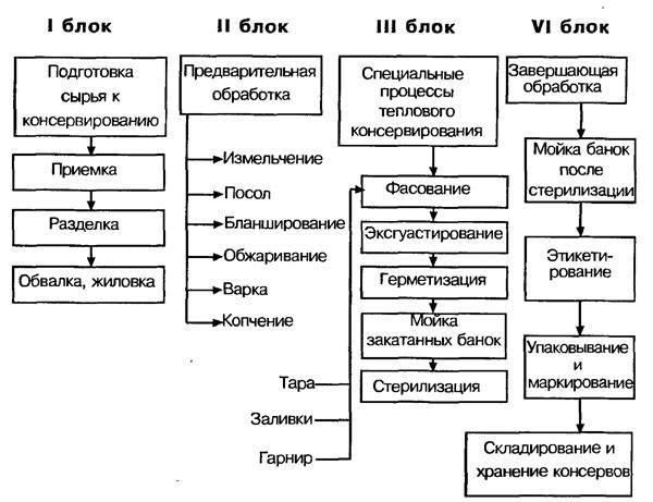 Глава vi. общие процессы консервирования [1969 наместников а.ф. - хранение и переработка овощей, плодов и ягод]