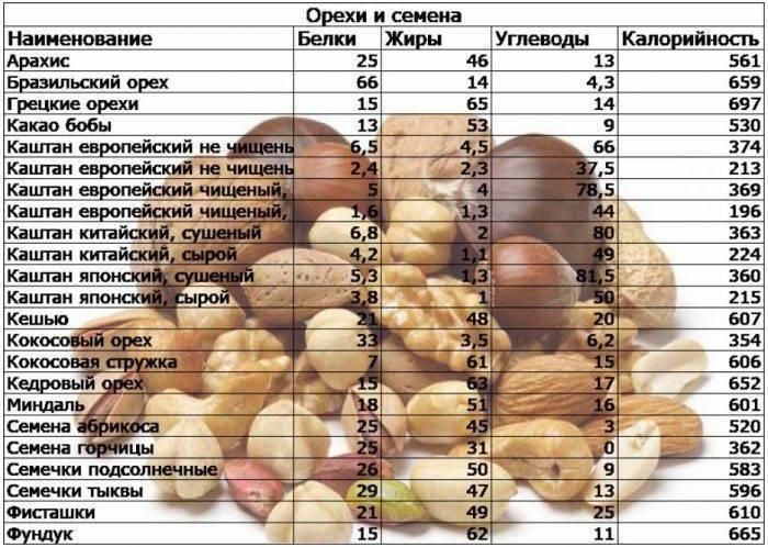 Орехи кешью: калорийность, состав, польза и вред для организма, противопоказания