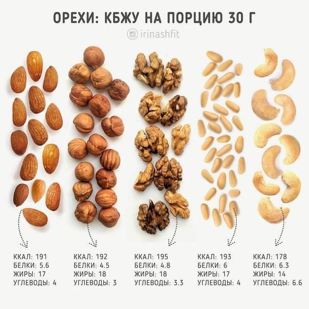 Особенности и порядок очистки кедровых орехов в домашних условиях