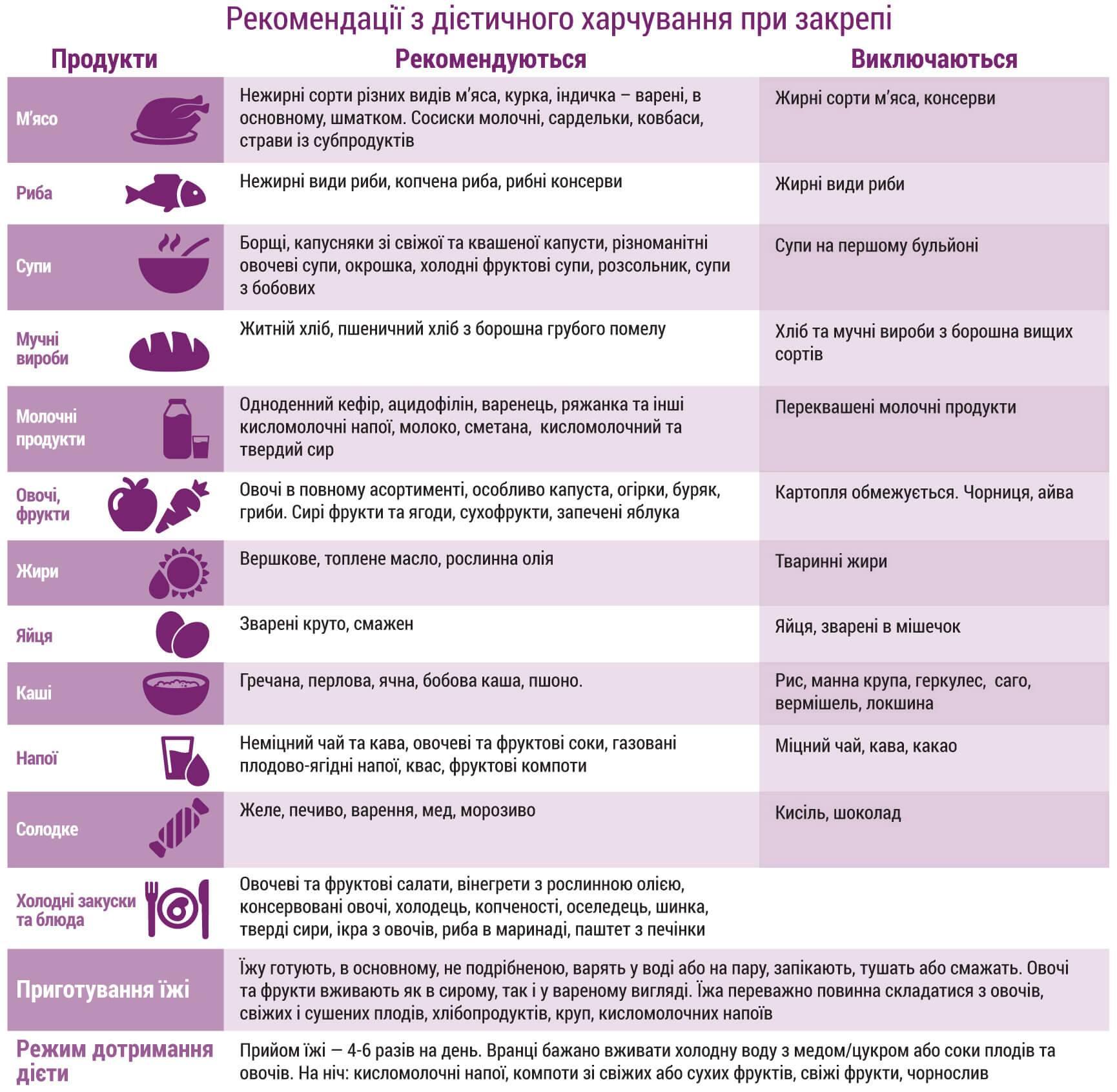 Диета при кандидозе | меню и рецепты диеты при кандидозе | компетентно о здоровье на ilive
