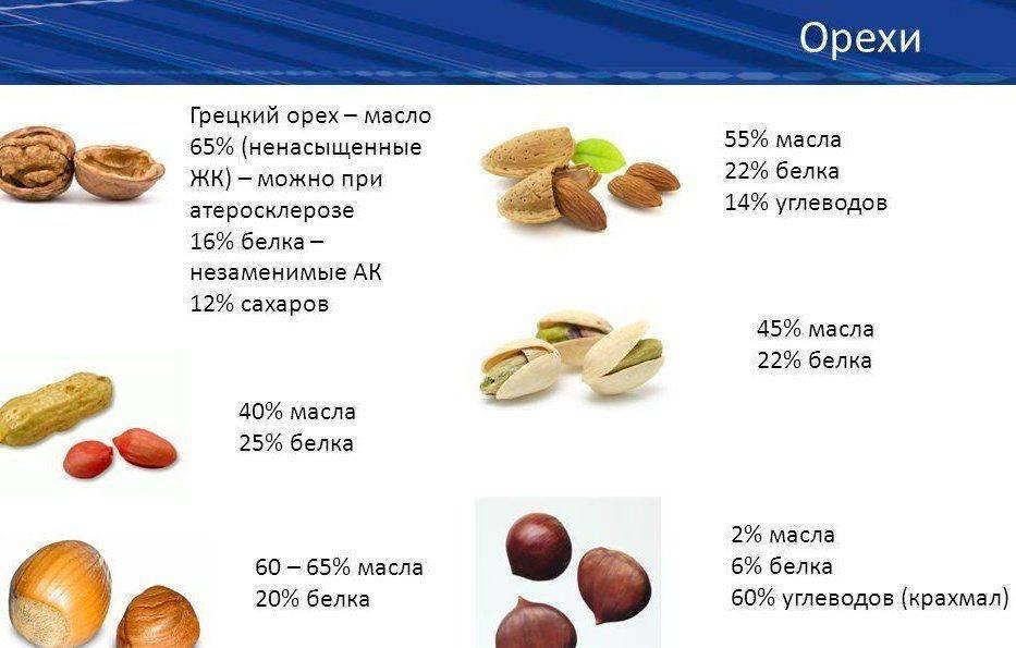 Когда лучше есть орехи?