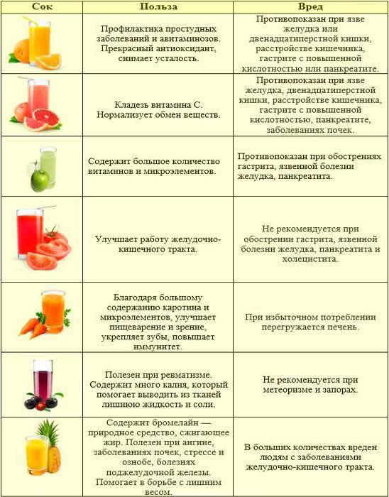 Орехи миндаль - польза и вред для организма, состав