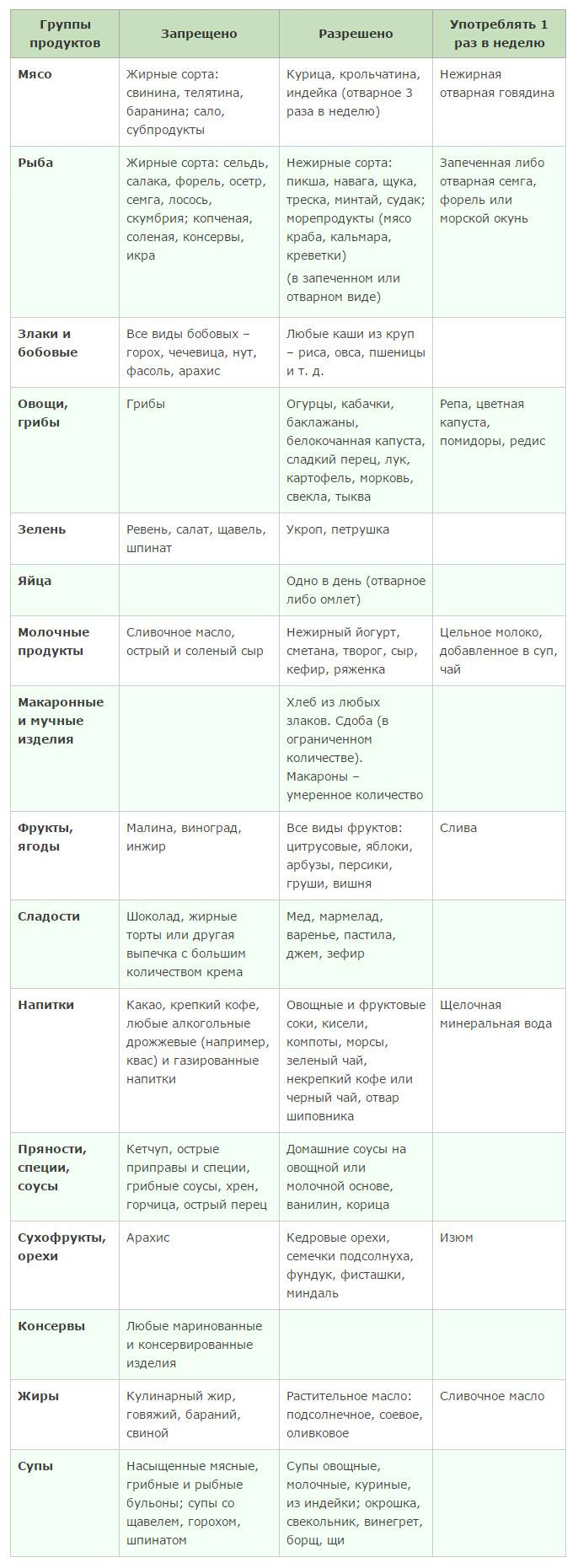 Фрукты при подагре: какие можно есть, а какие нет | все о суставах и связках