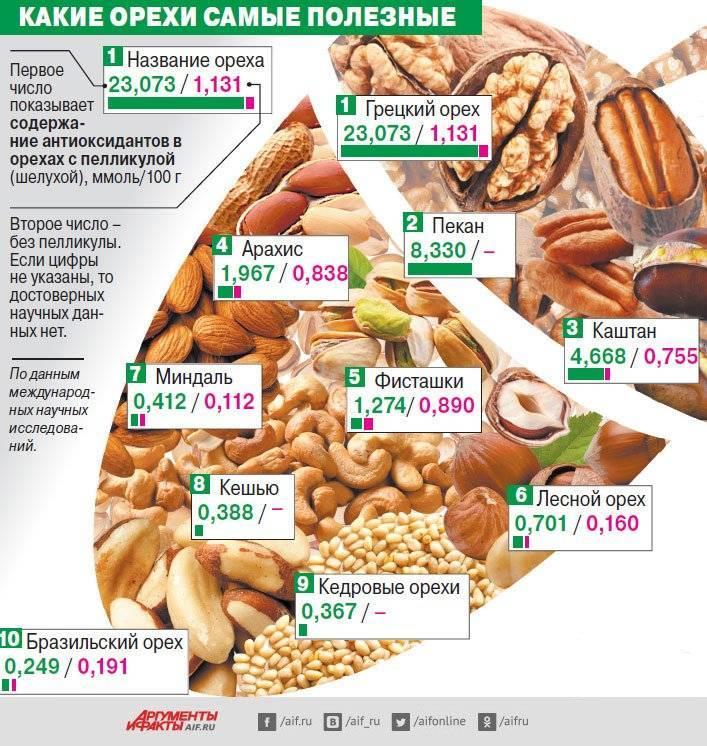 Чем полезен и вреден грецкий орех для беременной?