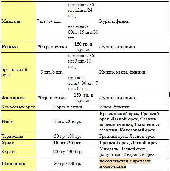 Об орехах, которые можно кушать при похудении: сколько орехов можно съедать в день
