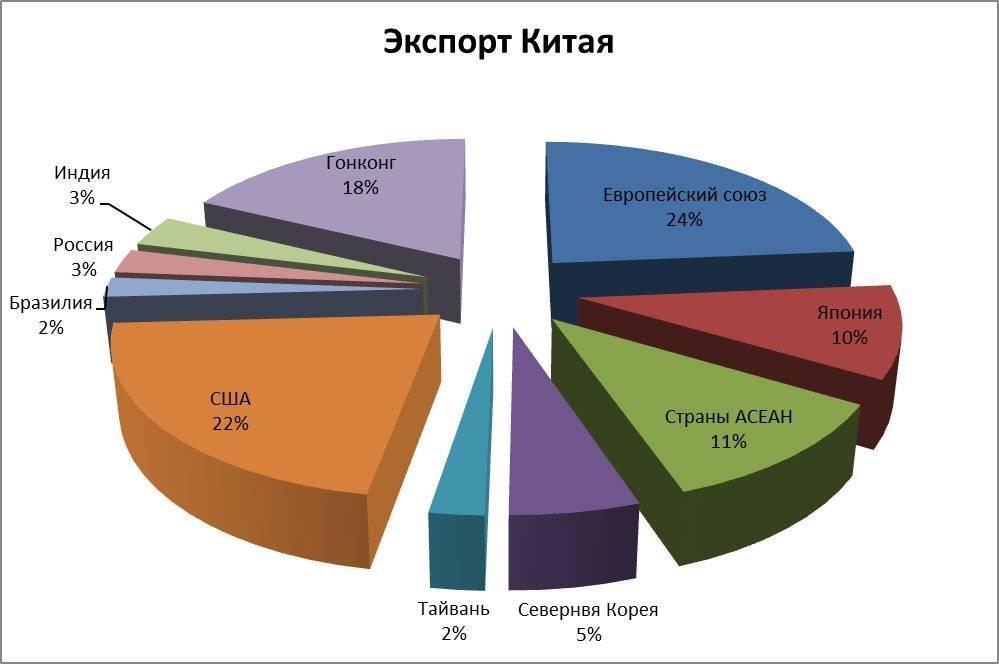 Рейтинг стран лидеров мира по производству и экспорту риса — тюлягин