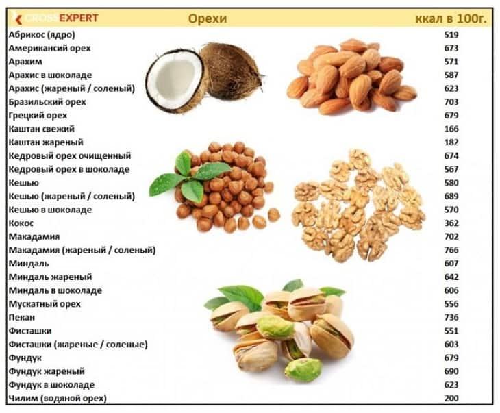 Диета на арахисовой пасте, эффективность и отзывы худеющих | irksportmol.ru