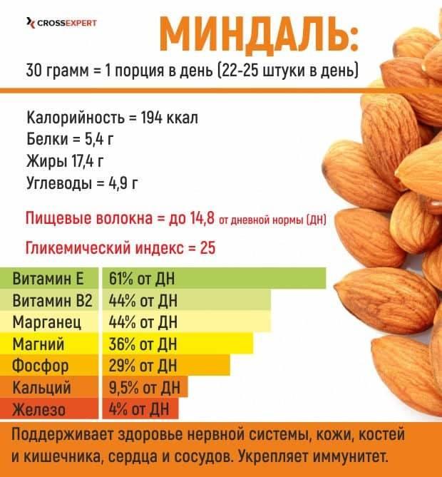 Сырой и жареный миндаль: какой полезней, как продукт влияет на организм, каков химический состав, в чем польза и вред для здоровья?