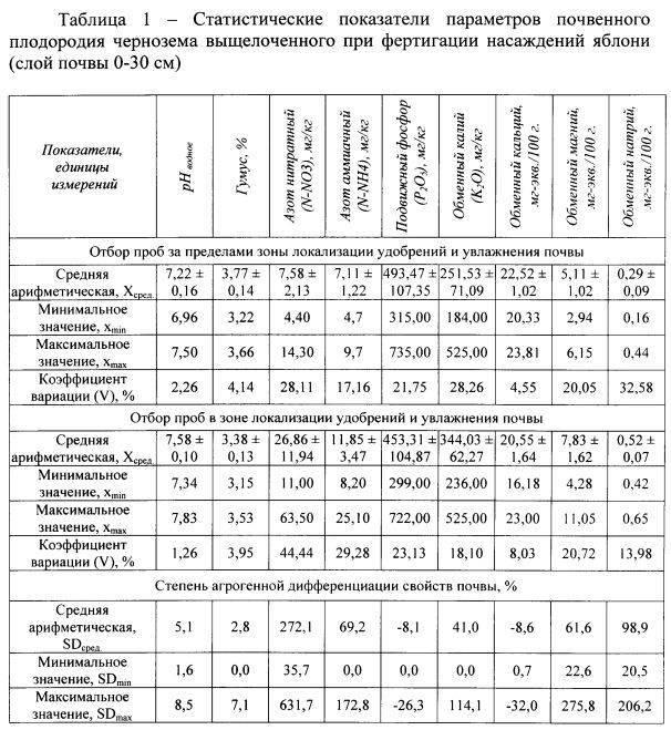 Гост р 56157-2014 почва. методики (методы) анализа состава и свойств проб почв. общие требования к разработке (переиздание), гост р от 09 октября 2014 года №56157-2014