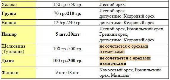 Грецкий орех польза и вред для организма человека