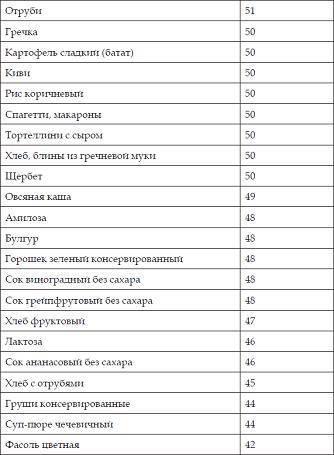 Кедровые орехи при диабете 2 типа - лечение диабета