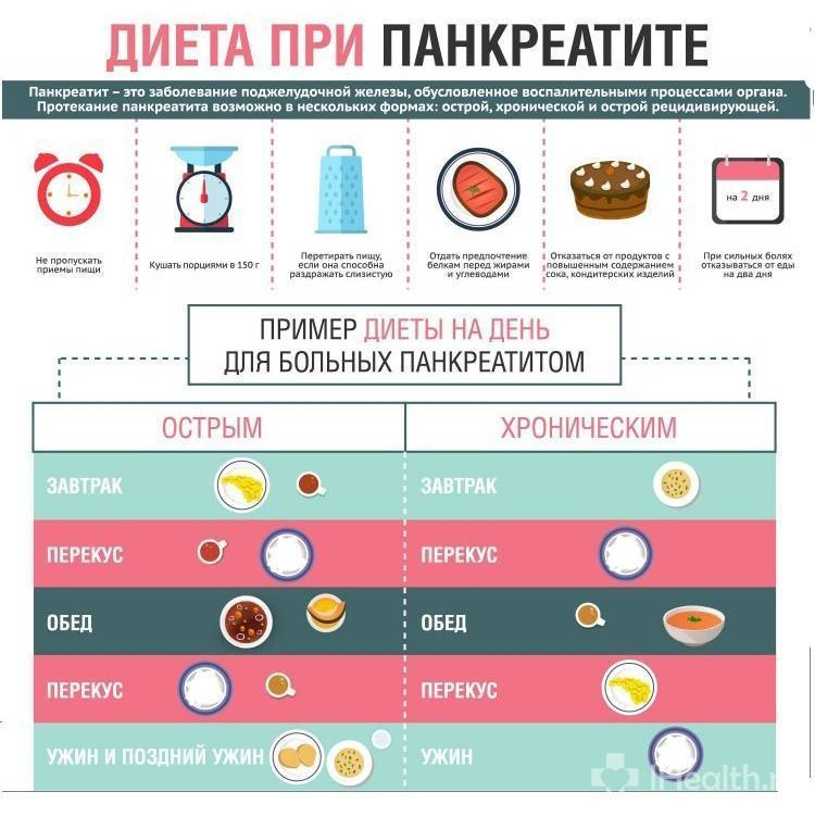 Диета при панкреатите поджелудочной железы: принципы питания, разрешенные и запрещенные продукты, меню на 7 дней