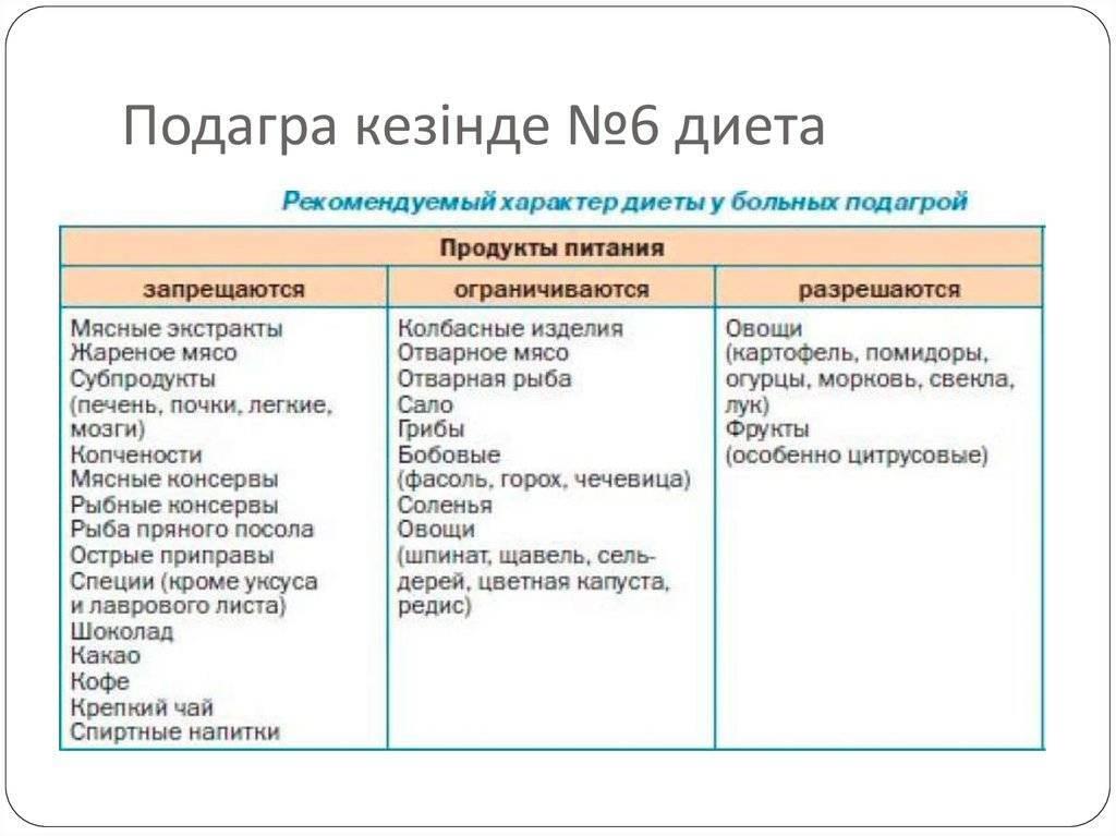 Продукты при подагре: список полезных и запрещенных | компетентно о здоровье на ilive