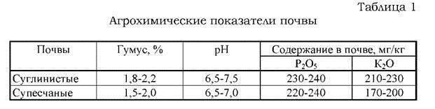 Му 2.1.7.730-99 гигиеническая оценка качества почвы населенных мест / 2 1 7 730 99