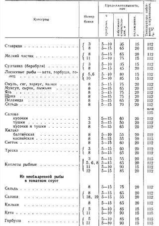 Стерилизация и пастеризация [1989 наместников а.ф. - консервирование плодов и овощей в колхозах и совхозах]