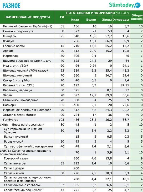 Калорийность арахиса: калории в жареном, сыром и соленом виде