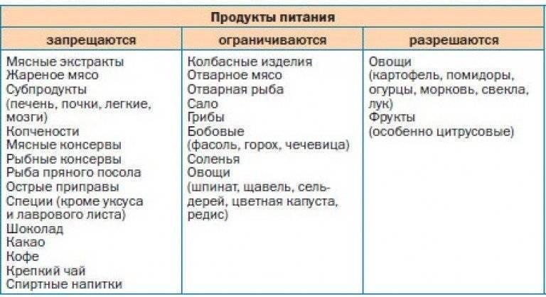 Диета и лечебное питание при подагре: таблица продуктов, как составить меню