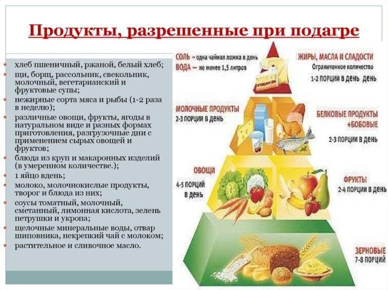 Диета при подагре: изучаем разрешенные и запрещенные продукты