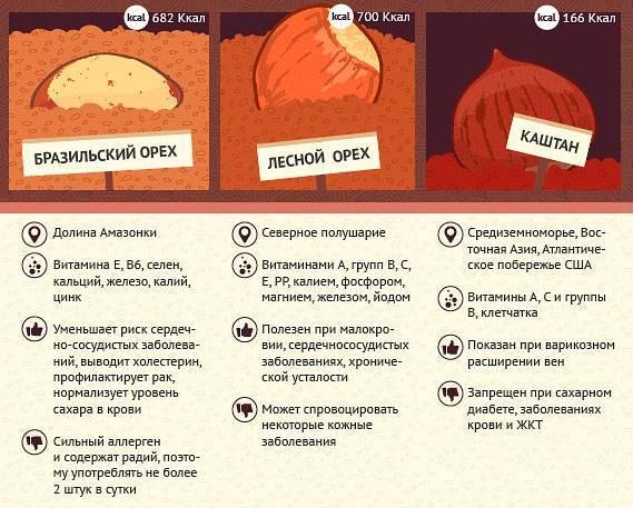 Полезные орехи и сахарный диабет
