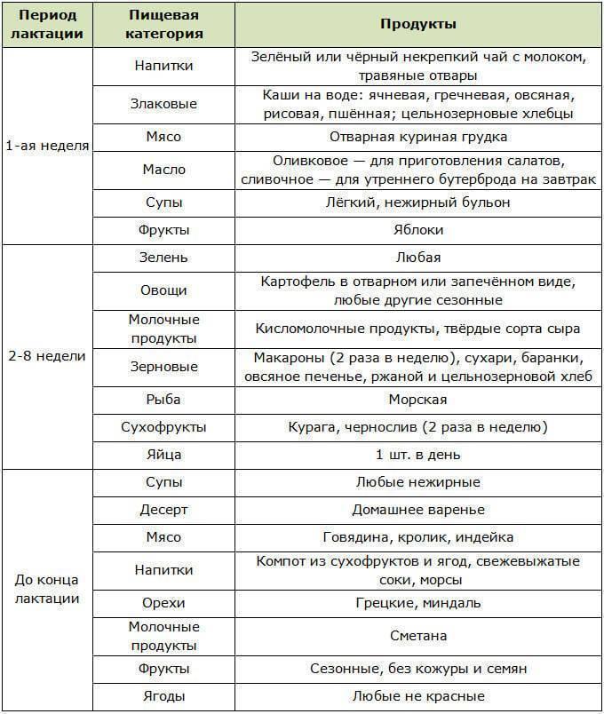 Разрешенные продукты при грудном вскармливании